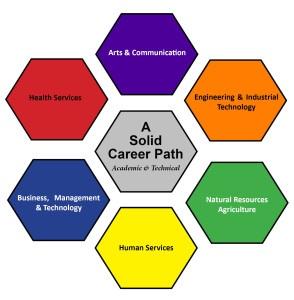 Career Pathways Image